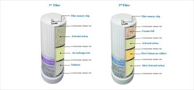 Revelation II undersink water ionizer filters