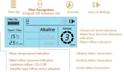 Alkamedi Water Ionizer AMS 4100S display