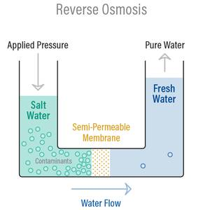 Marlus 650 reverse osmosis system with pump diagram
